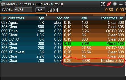 VIVR3 Após ver o Bradesco socar uma venda de 300k a 0,30 no